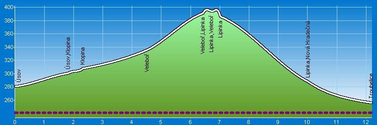 Úsov - Troubelice - Výškový profil