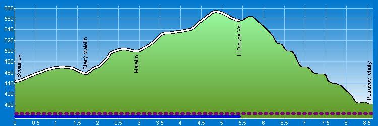 Svojanov u MT - Maletín - Petrušov, chaty - Výškový profil